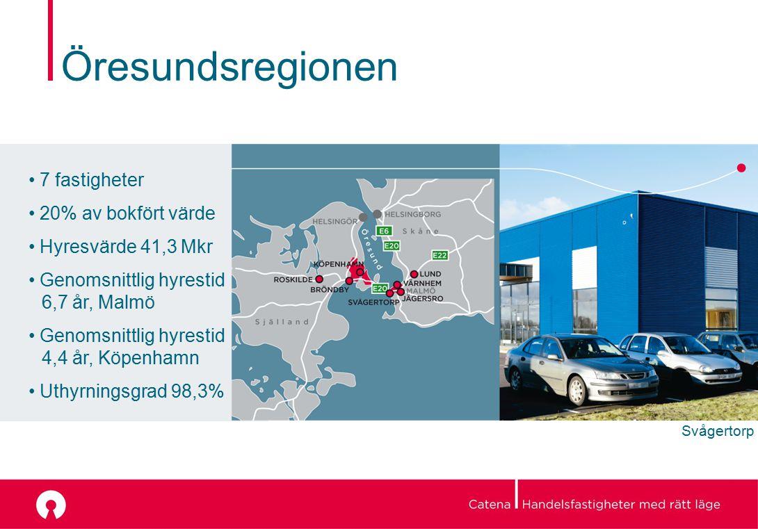 Öresundsregionen 7 fastigheter 20% av bokfört värde Hyresvärde 41,3 Mkr Genomsnittlig hyrestid 6,7 år, Malmö Genomsnittlig hyrestid 4,4 år, Köpenhamn Uthyrningsgrad 98,3% Svågertorp