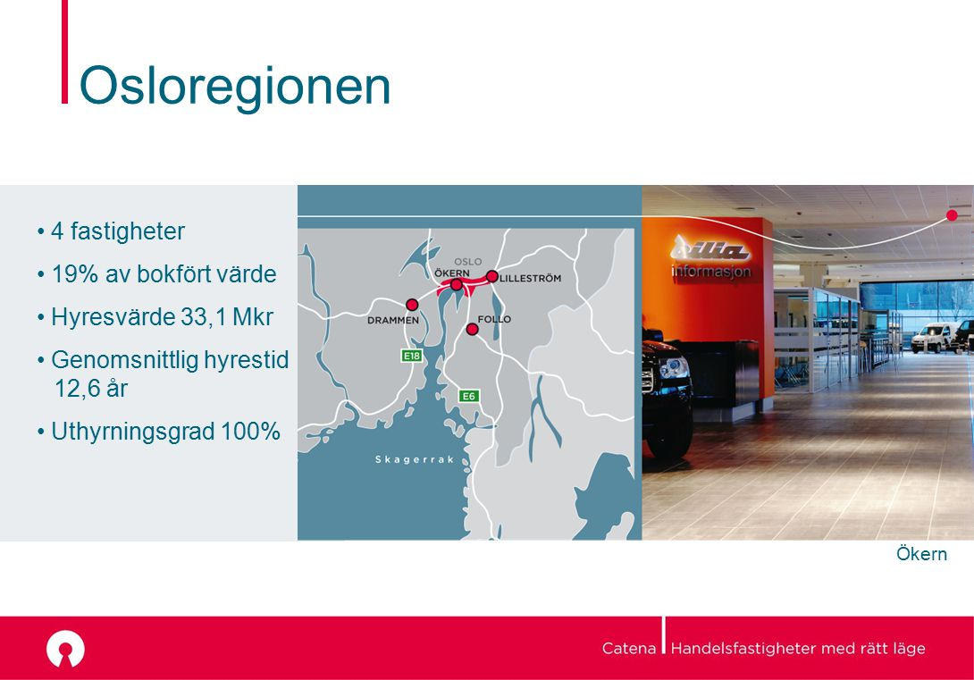 Osloregionen 4 fastigheter 19% av bokfört värde Hyresvärde 33,1 Mkr Genomsnittlig hyrestid 12,6 år Uthyrningsgrad 100% Ökern