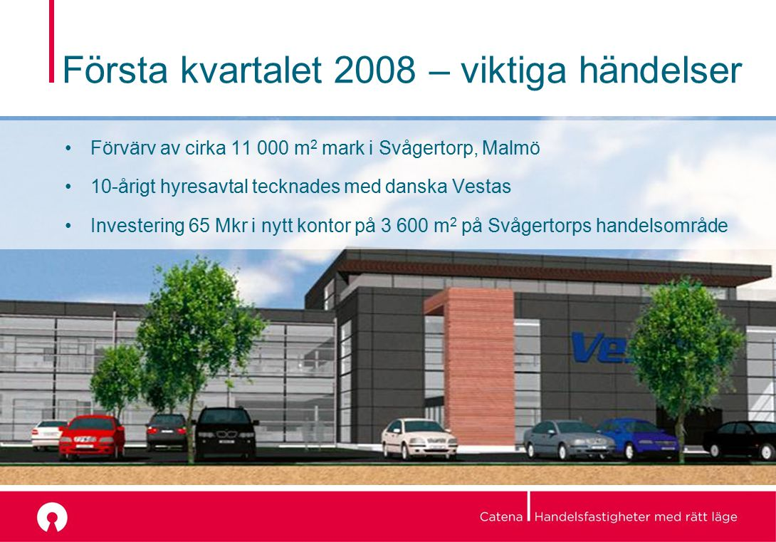 Första kvartalet 2008 – viktiga händelser Förvärv av cirka 11 000 m 2 mark i Svågertorp, Malmö 10-årigt hyresavtal tecknades med danska Vestas Investering 65 Mkr i nytt kontor på 3 600 m 2 på Svågertorps handelsområde