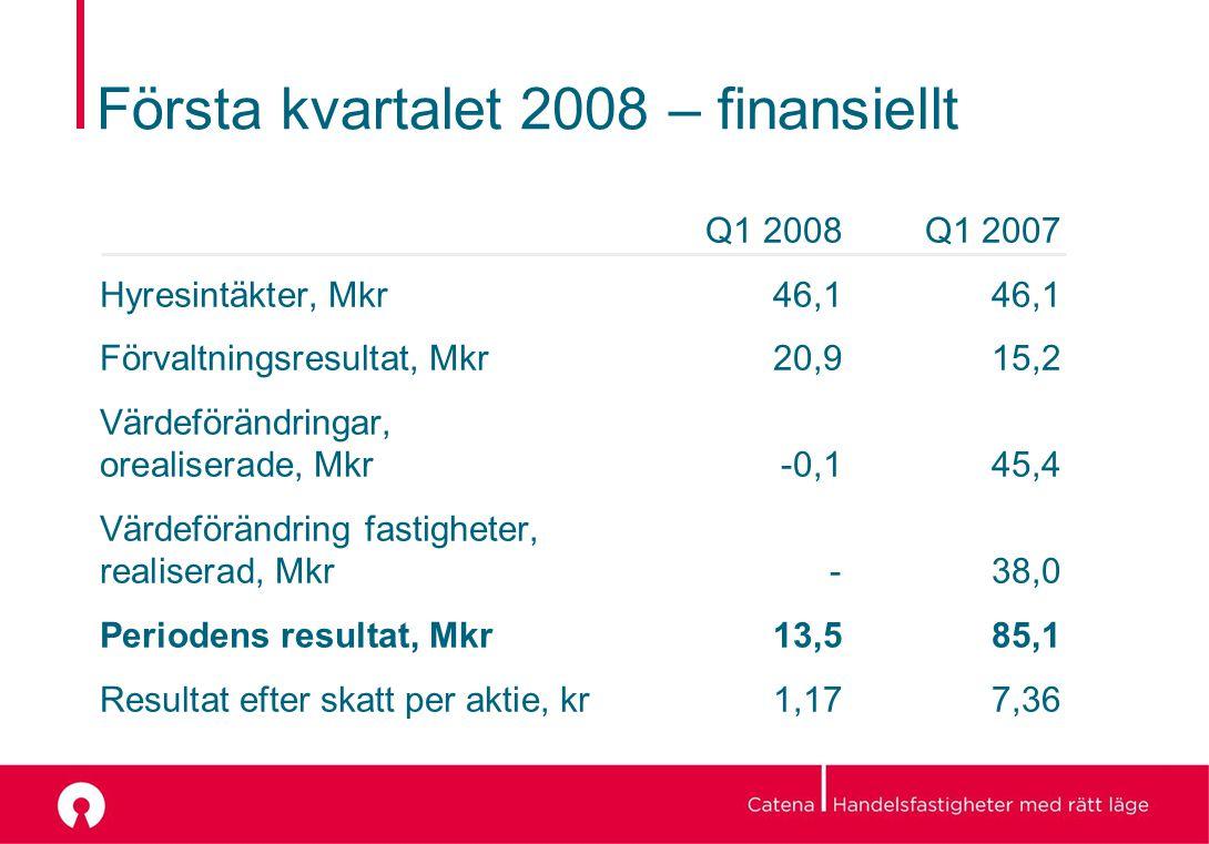 Första kvartalet 2008 – finansiellt Q1 2008 Q1 2007 Hyresintäkter, Mkr46,146,1 Förvaltningsresultat, Mkr20,915,2 Värdeförändringar, orealiserade, Mkr-0,145,4 Värdeförändring fastigheter, realiserad, Mkr- 38,0 Periodens resultat, Mkr13,585,1 Resultat efter skatt per aktie, kr1,177,36