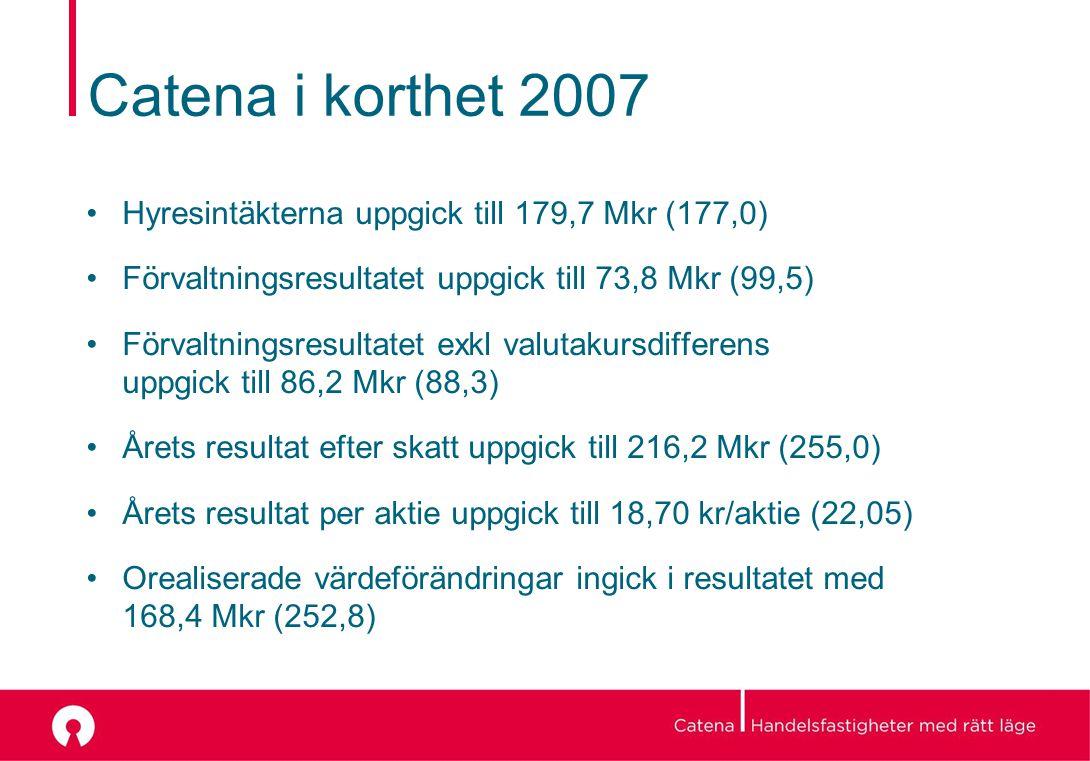 Catena i korthet 2007 Hyresintäkterna uppgick till 179,7 Mkr (177,0) Förvaltningsresultatet uppgick till 73,8 Mkr (99,5) Förvaltningsresultatet exkl valutakursdifferens uppgick till 86,2 Mkr (88,3) Årets resultat efter skatt uppgick till 216,2 Mkr (255,0) Årets resultat per aktie uppgick till 18,70 kr/aktie (22,05) Orealiserade värdeförändringar ingick i resultatet med 168,4 Mkr (252,8)