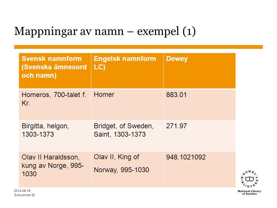 Sidnummer Mappningar av namn – exempel (1) 32 Svensk namnform (Svenska ämnesord och namn) Engelsk namnform LC) Dewey Homeros, 700-talet f. Kr. Homer 8
