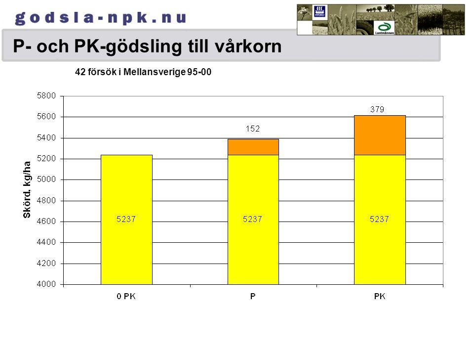 Ekonomi och val av gödselmedel Räkneexempel: OptiCrop 24-4-5 Vårkorn, Skördemål 6 ton/ha (~120 kg N/ha)P-AL 8-10, K-AL 12 (III) Merkostnad för OptiCro