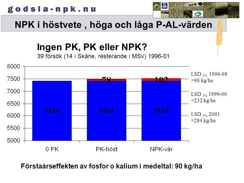 NPK till vårsäd högre skörd, mindre mängd och färre körningar Vårkorn Gödselpriser räknat på sept. priser 2001 Gödselkostnad +130 kr