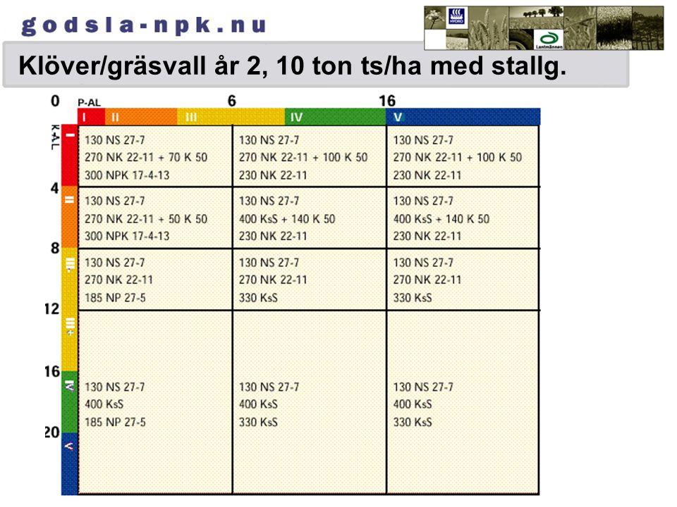 NPK 20-6-8 NPK17-4-13 NPK 20-4-8 NPK 21-4-7 NPK 21-3- 10 NK 22-11 NPK 20-6-8NPK 24-4-5NPK 25-3-5NK 22-11 NP 27-5 + P 20 NP 27-5NP 26-4 KsS Axan Gödsli