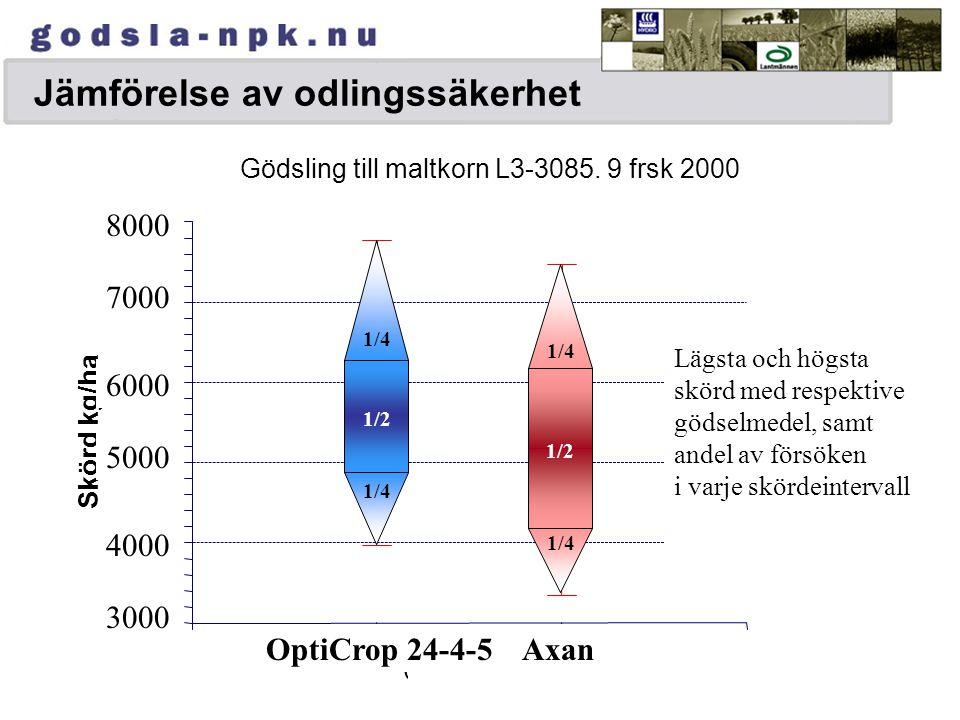 Fosfor och kalium Bild 5-11