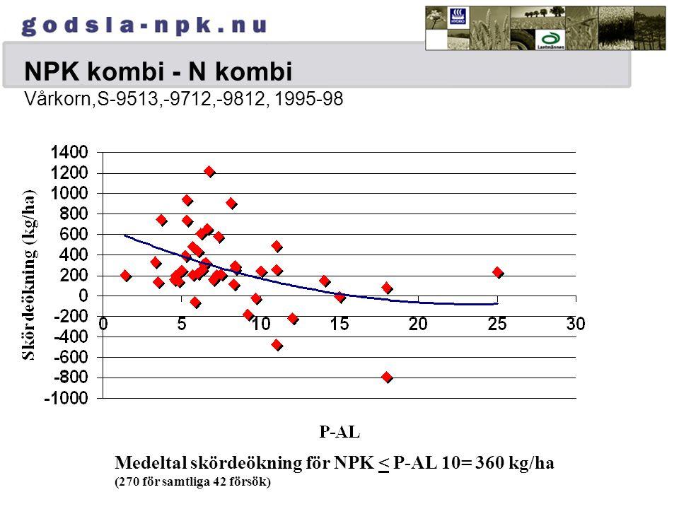 Fosforeffekter och P-AL-tal