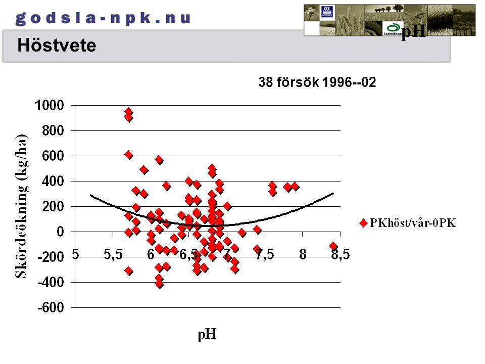 NPK kombi - N kombi Vårkorn,S-9513,-9712,-9812, 1995-98 Medeltal skördeökning för NPK < P-AL 10= 360 kg/ha (270 för samtliga 42 försök)