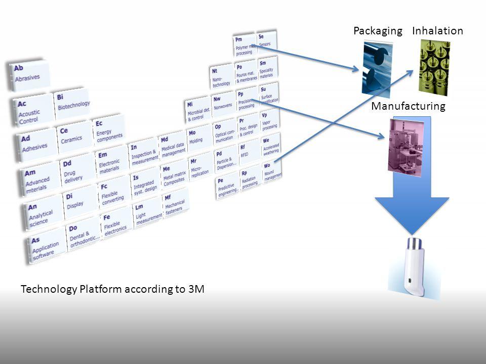 PackagingInhalation Manufacturing Technology Platform according to 3M