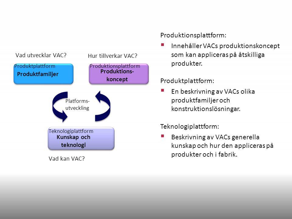 Kunskap och teknologi Produktfamiljer Produktions- koncept ProduktplattformProduktionsplattform Teknologiplattform Produktionsplattform:  Innehåller VACs produktionskoncept som kan appliceras på åtskilliga produkter.
