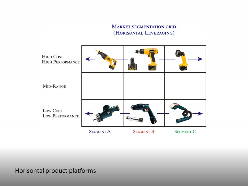Horisontal product platforms