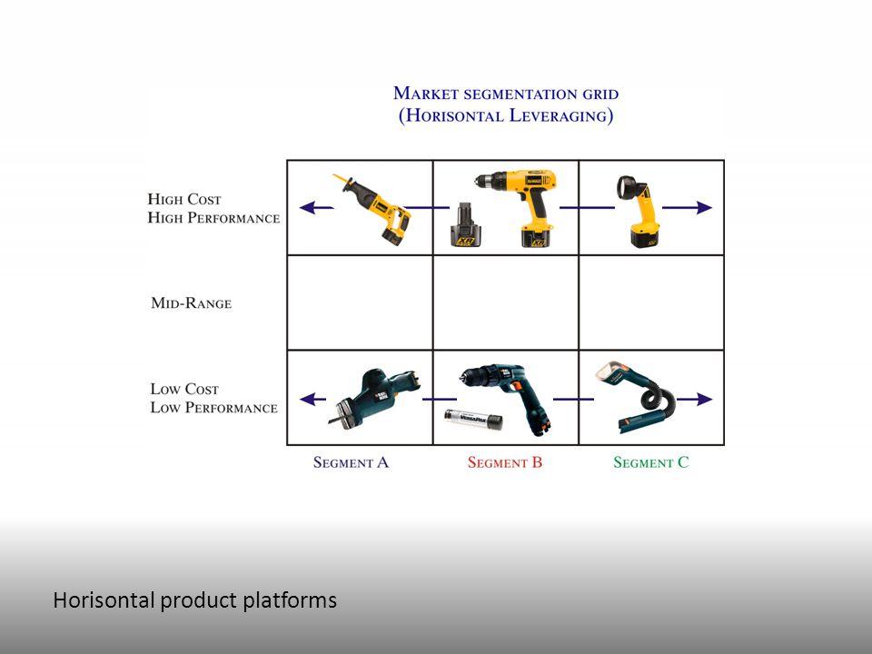 Horisontal product platforms