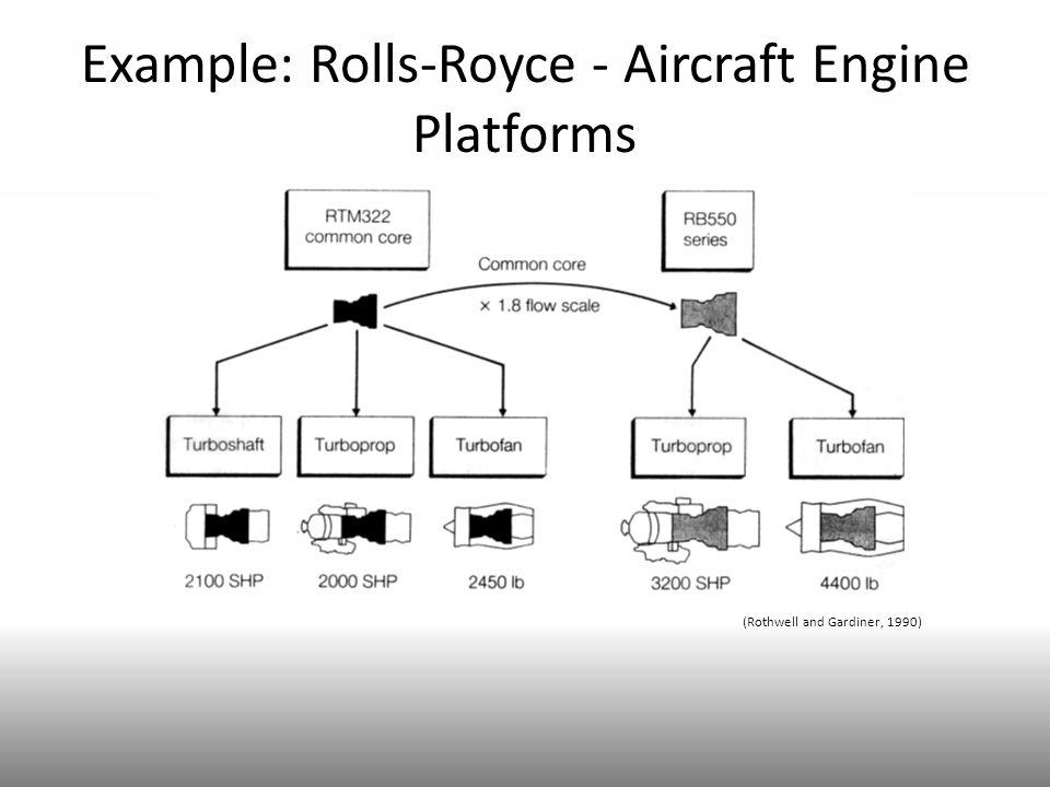 Example: Rolls-Royce - Aircraft Engine Platforms (Rothwell and Gardiner, 1990)