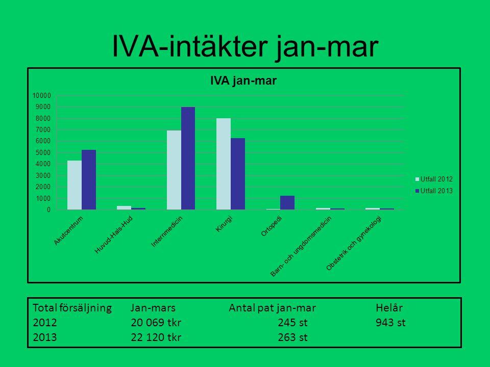IVA-intäkter jan-mar Total försäljning Jan-marsAntal pat jan-marHelår 201220 069 tkr245 st943 st 2013 22 120 tkr263 st