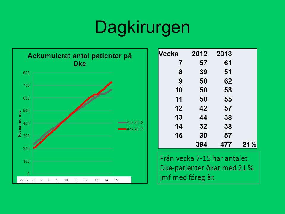 Dagkirurgen Vecka20122013 75761 83951 95062 105058 115055 124257 134438 143238 153057 39447721% Från vecka 7-15 har antalet Dke-patienter ökat med 21 % jmf med föreg år.