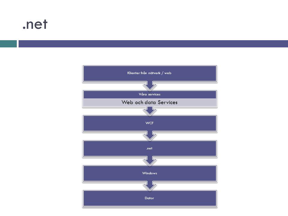 .net Dator Windows.net WCF Våra services Web och data Services Klienter från nätverk / web