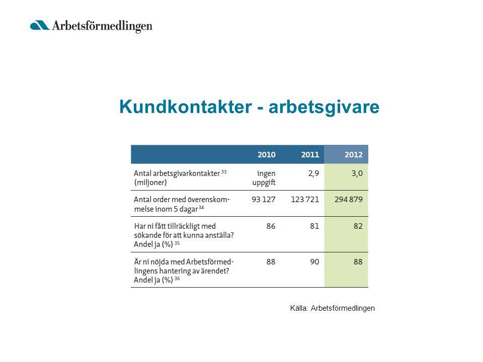 Kundkontakter - arbetsgivare Källa: Arbetsförmedlingen