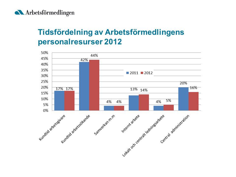Tidsfördelning av Arbetsförmedlingens personalresurser 2012