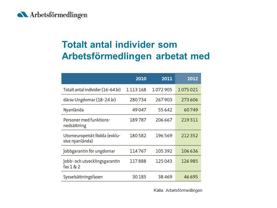 Totalt antal individer som Arbetsförmedlingen arbetat med Källa: Arbetsförmedlingen