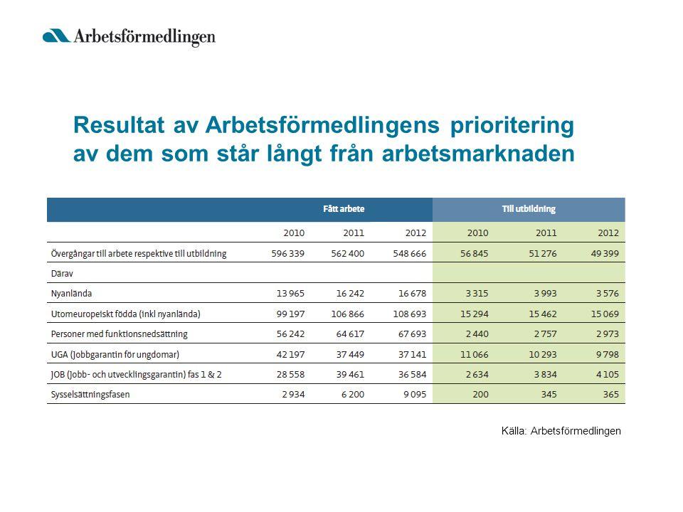 Resultat av Arbetsförmedlingens prioritering av dem som står långt från arbetsmarknaden Källa: Arbetsförmedlingen