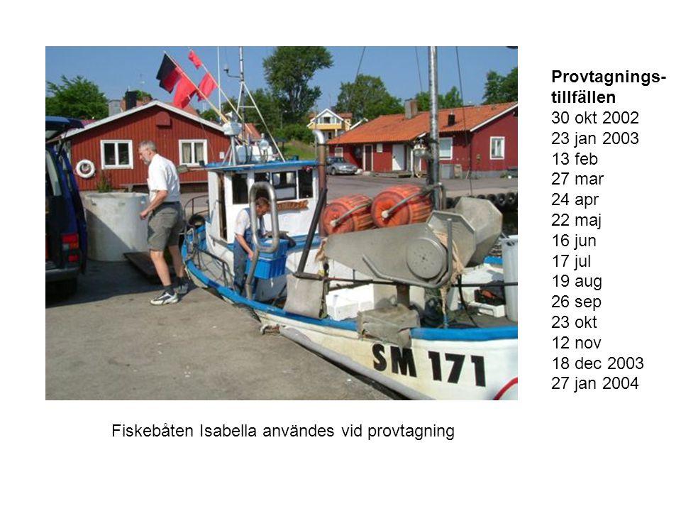 Fiskebåten Isabella användes vid provtagning Provtagnings- tillfällen 30 okt 2002 23 jan 2003 13 feb 27 mar 24 apr 22 maj 16 jun 17 jul 19 aug 26 sep