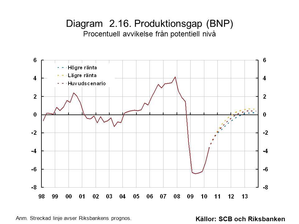 Diagram 2.16. Produktionsgap (BNP) Procentuell avvikelse från potentiell nivå Källor: SCB och Riksbanken Anm. Streckad linje avser Riksbankens prognos