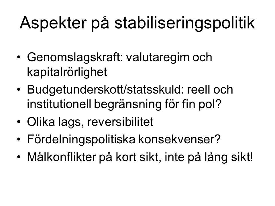 Aspekter på stabiliseringspolitik Genomslagskraft: valutaregim och kapitalrörlighet Budgetunderskott/statsskuld: reell och institutionell begränsning