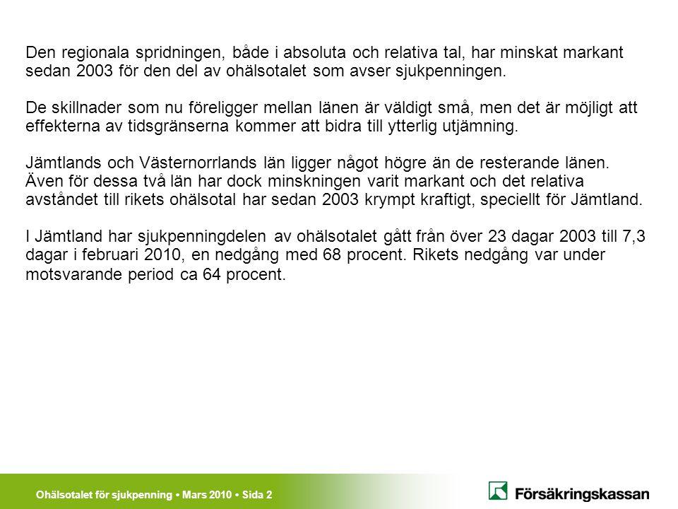 Ohälsotalet för sjukpenning Mars 2010 Sida 2 Den regionala spridningen, både i absoluta och relativa tal, har minskat markant sedan 2003 för den del av ohälsotalet som avser sjukpenningen.
