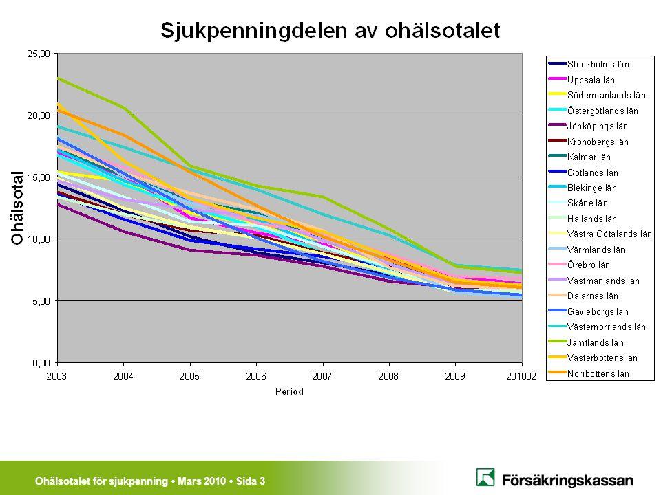 Ohälsotalet för sjukpenning Mars 2010 Sida 3