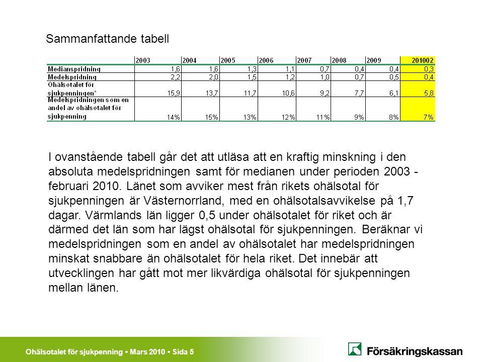 Ohälsotalet för sjukpenning Mars 2010 Sida 5 Sammanfattande tabell I ovanstående tabell går det att utläsa att en kraftig minskning i den absoluta medelspridningen samt för medianen under perioden 2003 - februari 2010.