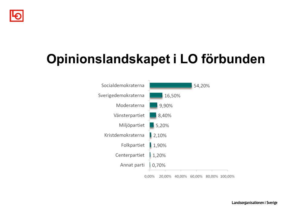 Opinionslandskapet i LO förbunden