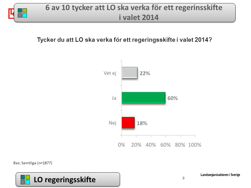 LO regeringsskifte 6 av 10 tycker att LO ska verka för ett regerinsskifte i valet 2014 Tycker du att LO ska verka för ett regeringsskifte i valet 2014.