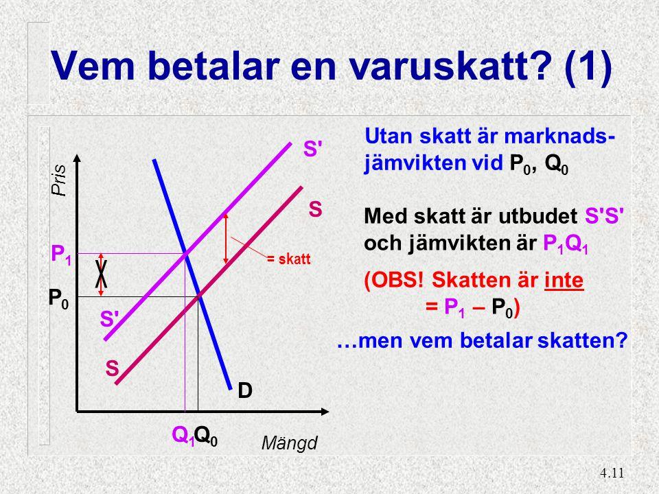 4.11 Vem betalar en varuskatt? (1) D S S Q0Q0 P0P0 Mängd Pris Utan skatt är marknads- jämvikten vid P 0, Q 0 S' Q1Q1 P1P1 Med skatt är utbudet S'S' oc