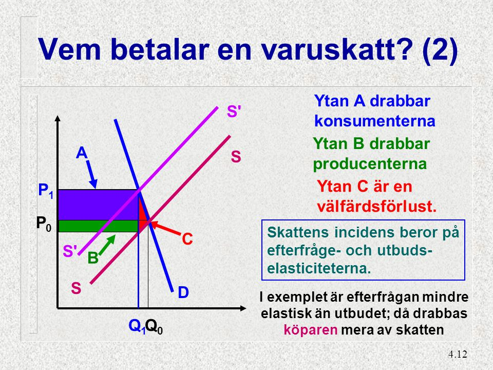 4.12 C Ytan C är en välfärdsförlust. B Ytan B drabbar producenterna A Ytan A drabbar konsumenterna Vem betalar en varuskatt? (2) D S S S' Q1Q1 Q0Q0 P0