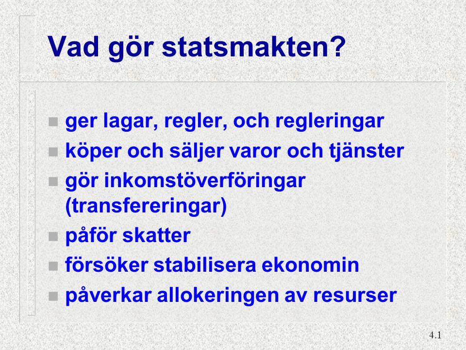 4.1 Vad gör statsmakten? n ger lagar, regler, och regleringar n köper och säljer varor och tjänster n gör inkomstöverföringar (transfereringar) n påfö