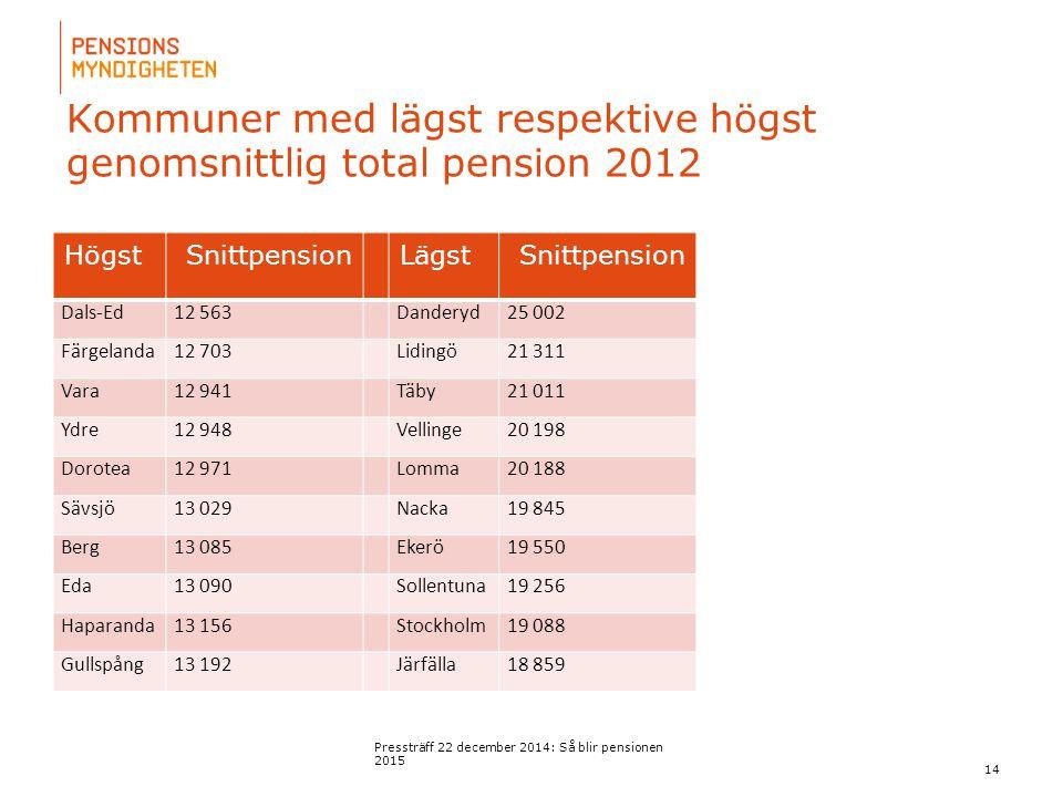 För att uppdatera sidfotstexten, gå till menyn: Visa/Sidhuvud och sidfot... Kommuner med lägst respektive högst genomsnittlig total pension 2012 Press