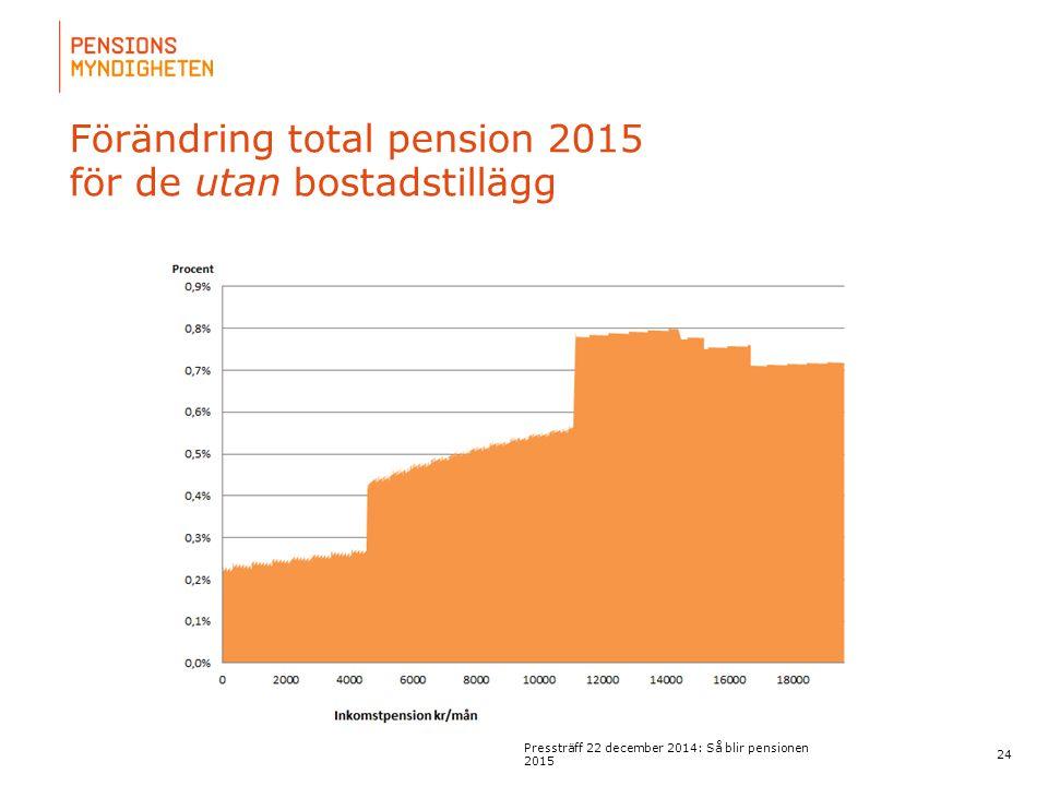 För att uppdatera sidfotstexten, gå till menyn: Visa/Sidhuvud och sidfot... Förändring total pension 2015 för de utan bostadstillägg 24 Pressträff 22