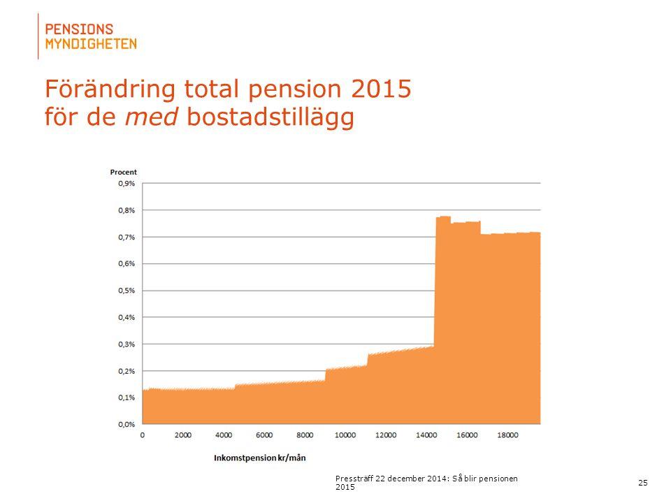 För att uppdatera sidfotstexten, gå till menyn: Visa/Sidhuvud och sidfot... Förändring total pension 2015 för de med bostadstillägg 25 Pressträff 22 d