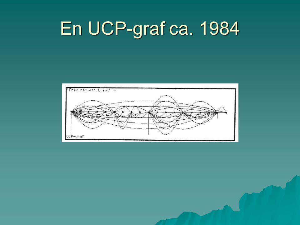 En UCP-graf ca. 1984