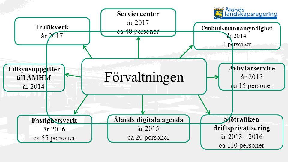 Förvaltningen Trafikverk år 2017 Servicecenter år 2017 ca 40 personer Ombudsmannamyndighet år 2014 4 perso ner Avbytarservice år 2015 ca 15 personer T