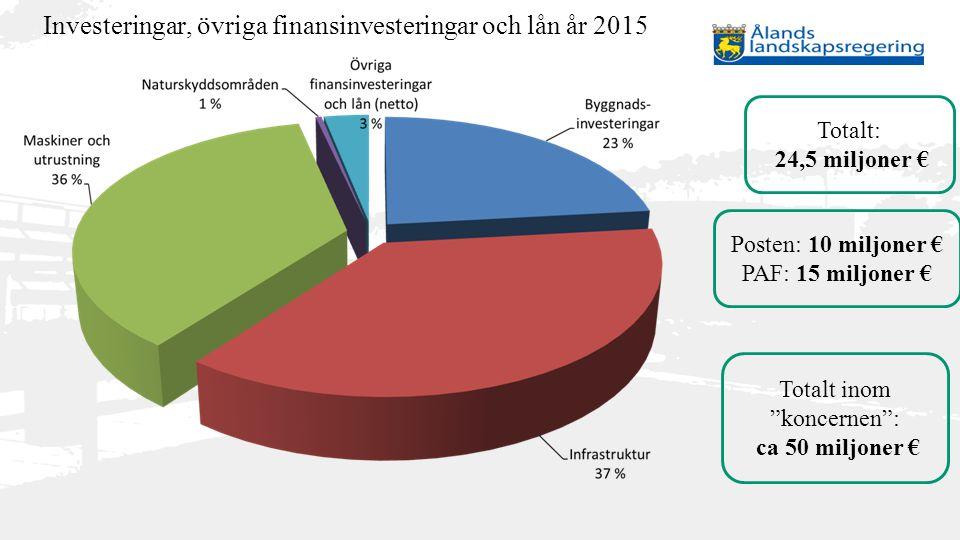 """Investeringar, övriga finansinvesteringar och lån år 2015 Totalt: 24,5 miljoner € Posten: 10 miljoner € PAF: 15 miljoner € Totalt inom """"koncernen"""": ca"""