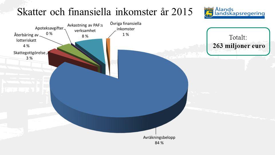 Skatter och finansiella inkomster år 2015 Totalt: 263 miljoner euro