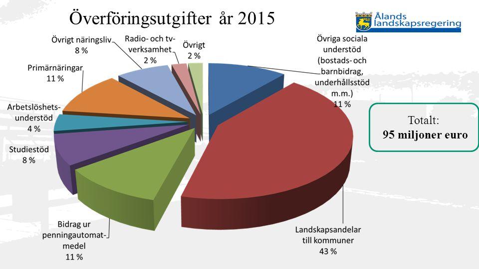 Överföringsutgifter år 2015 Totalt: 95 miljoner euro