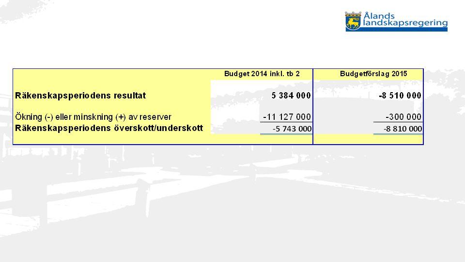 Sjötrafiken Inbesparing per år: ca 2,5 miljoner euro
