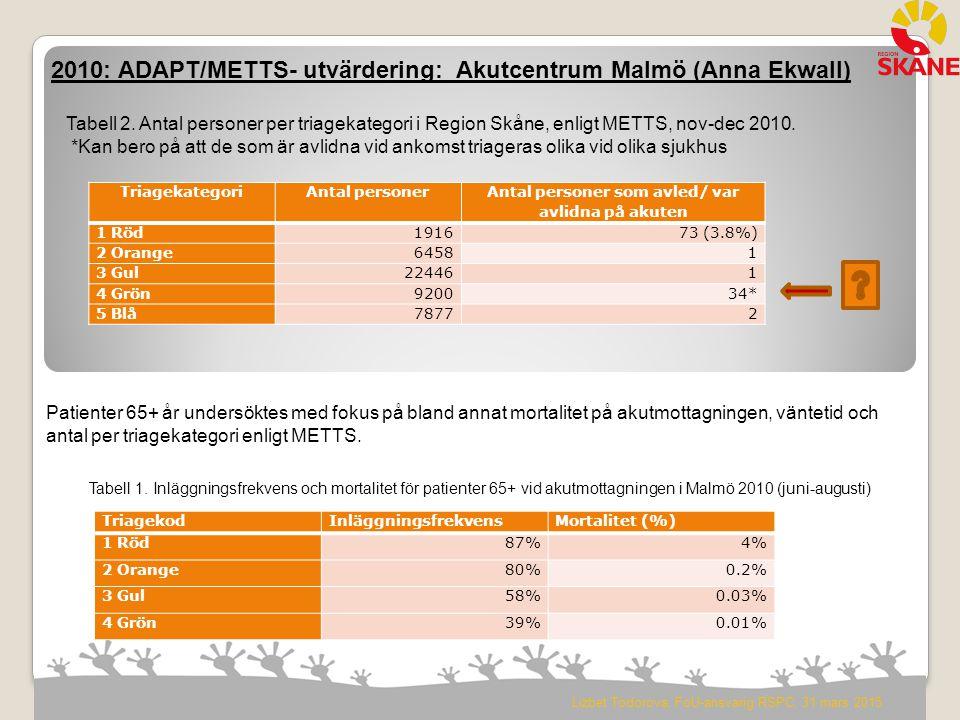 2010: ADAPT/METTS- utvärdering: Akutcentrum Malmö (Anna Ekwall) TriagekodInläggningsfrekvensMortalitet (%) 1 Röd87%4% 2 Orange80%0.2% 3 Gul58%0.03% 4