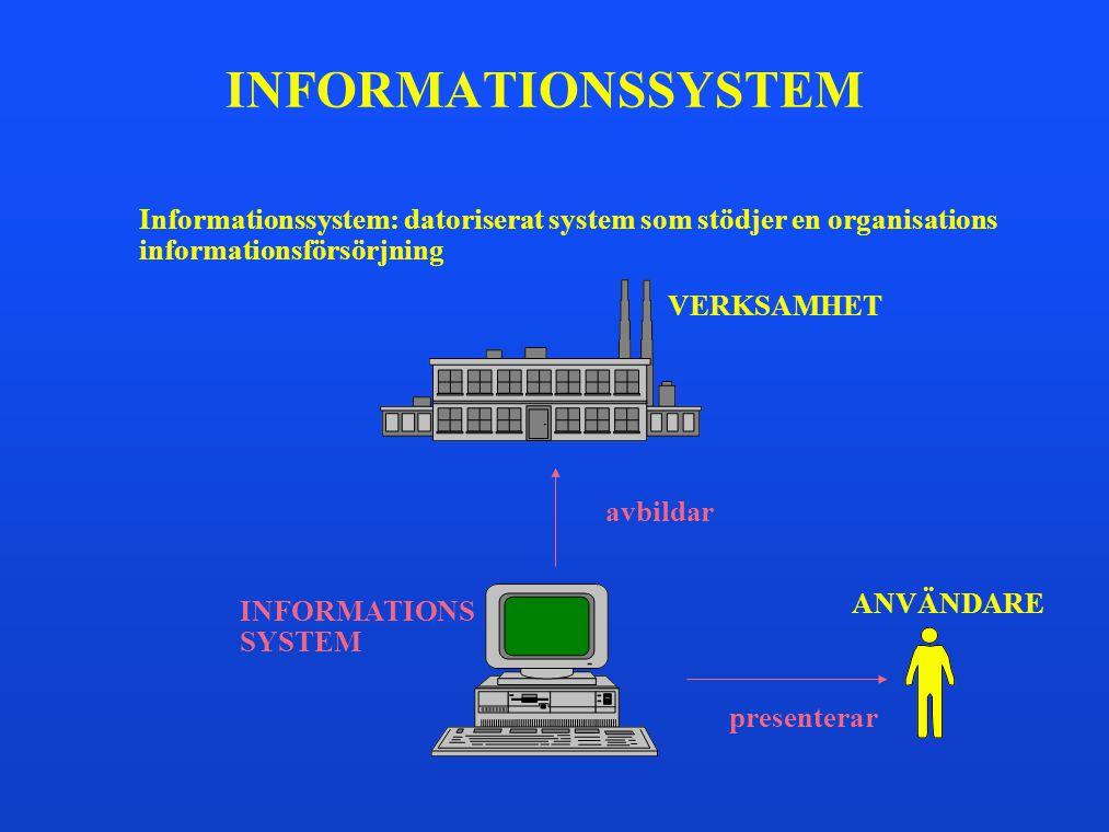 INFORMATIONSSYSTEM Informationssystem: datoriserat system som stödjer en organisations informationsförsörjning INFORMATIONS SYSTEM VERKSAMHET avbildar
