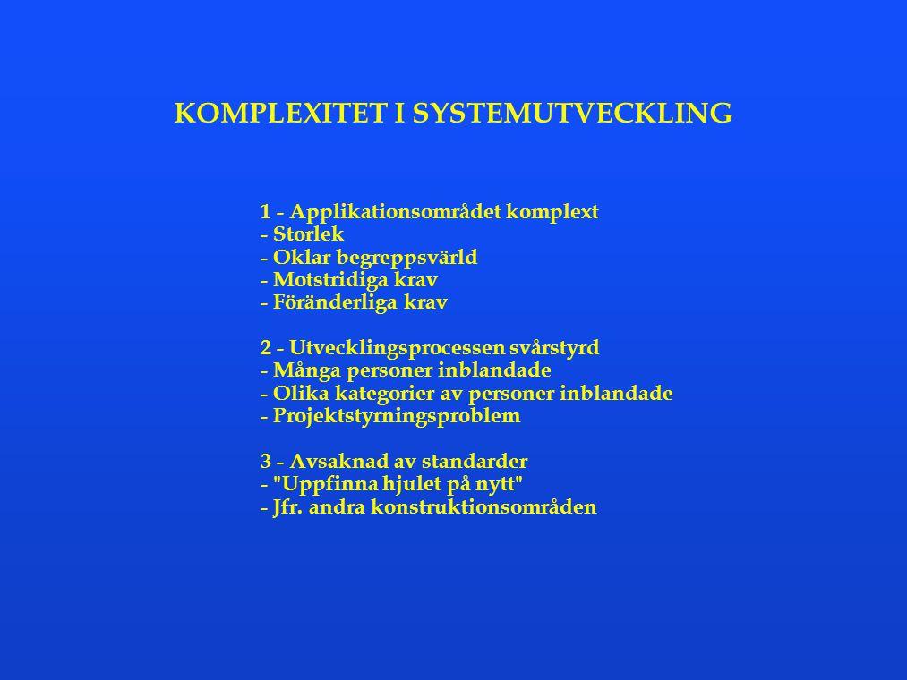 KOMPLEXITET I SYSTEMUTVECKLING 1 - Applikationsområdet komplext - Storlek - Oklar begreppsvärld - Motstridiga krav - Föränderliga krav 2 - Utvecklings