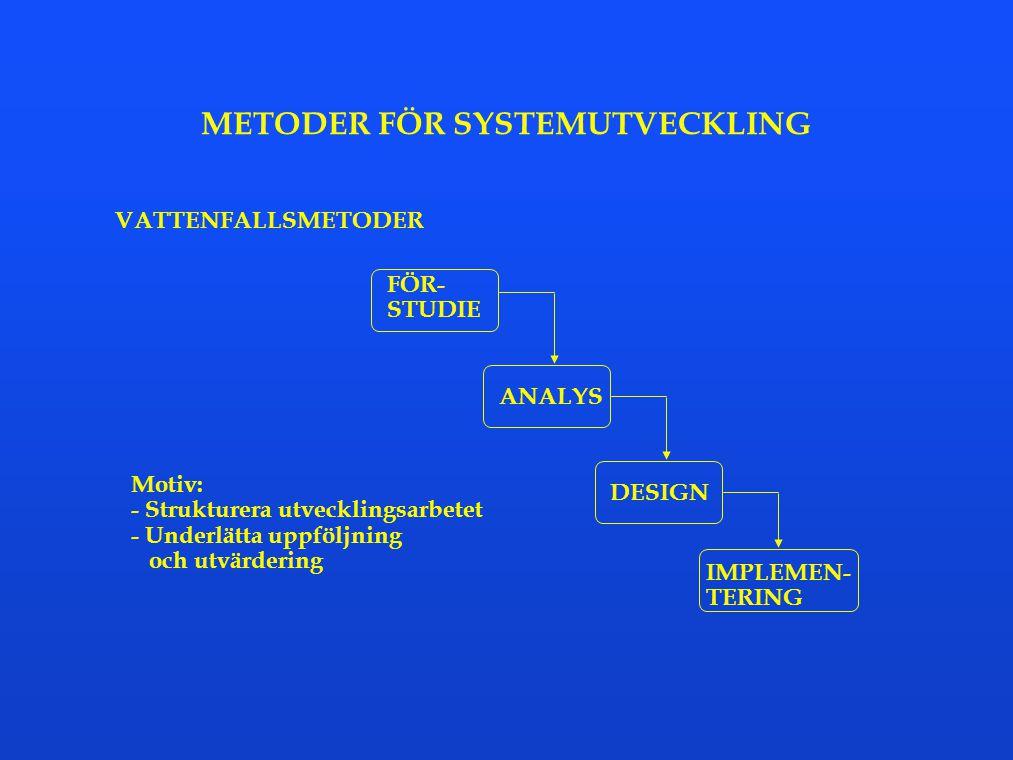 METODER FÖR SYSTEMUTVECKLING VATTENFALLSMETODER FÖR- STUDIE ANALYS DESIGN IMPLEMEN- TERING Motiv: - Strukturera utvecklingsarbetet - Underlätta uppföl