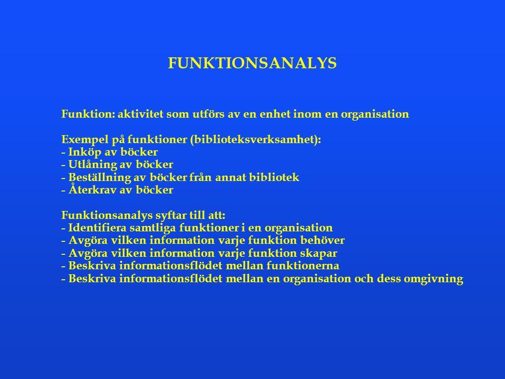 FUNKTIONSANALYS Funktion: aktivitet som utförs av en enhet inom en organisation Exempel på funktioner (biblioteksverksamhet): - Inköp av böcker - Utlå