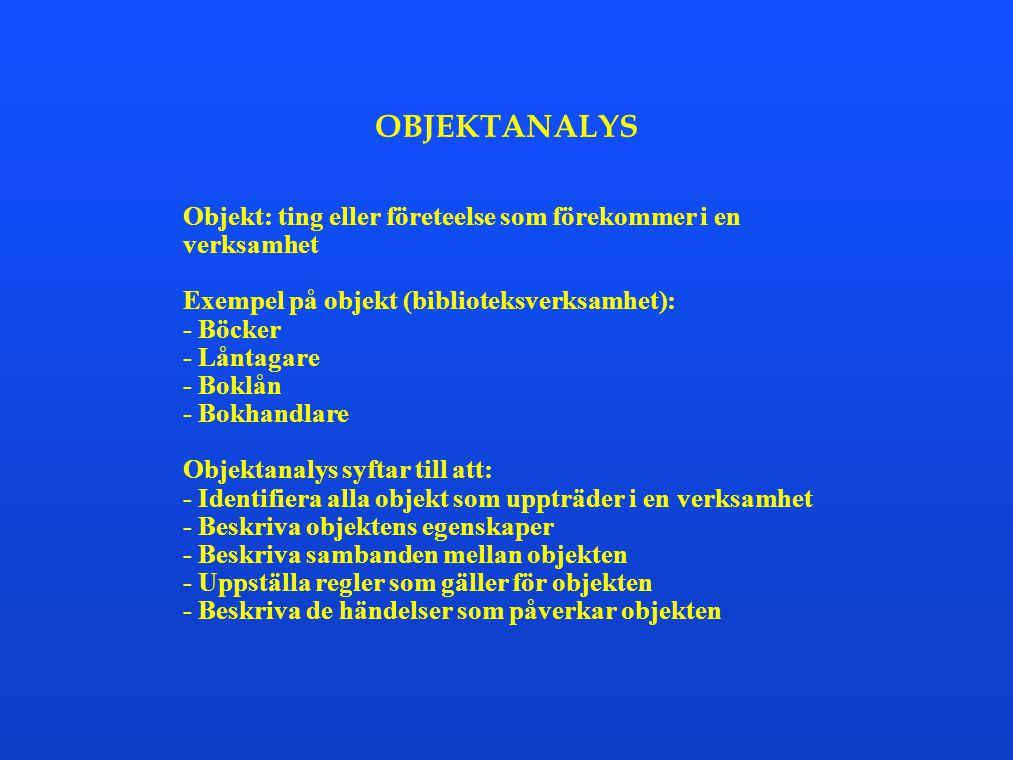 OBJEKTANALYS Objekt: ting eller företeelse som förekommer i en verksamhet Exempel på objekt (biblioteksverksamhet): - Böcker - Låntagare - Boklån - Bo